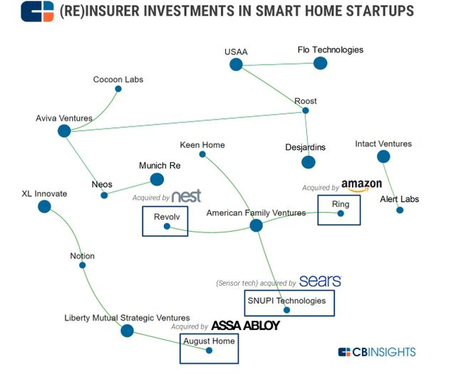 Smart, Connected & Insured Homes featured image