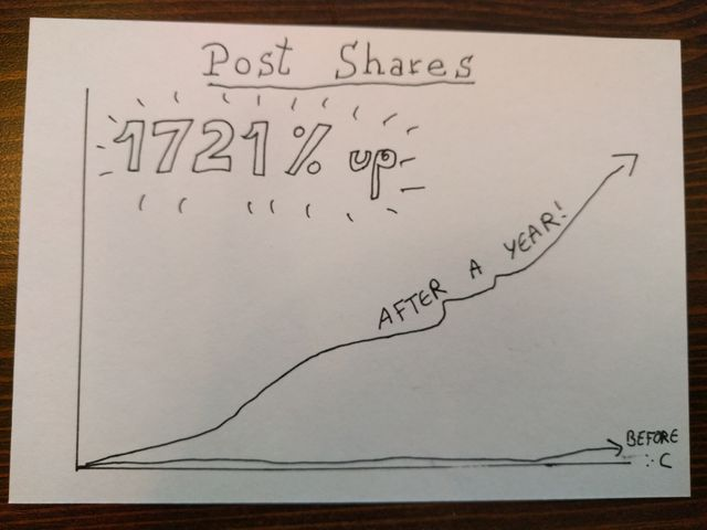 Being our own case study: how involving sales in our content strategy increased our post shares by 1,721% featured image